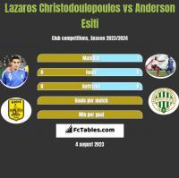 Lazaros Christodoulopoulos vs Anderson Esiti h2h player stats