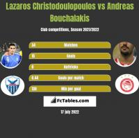 Lazaros Christodulopulos vs Andreas Bouchalakis h2h player stats