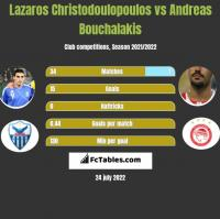 Lazaros Christodoulopoulos vs Andreas Bouchalakis h2h player stats