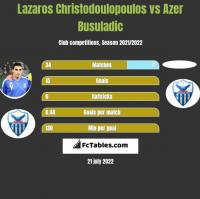 Lazaros Christodoulopoulos vs Azer Busuladic h2h player stats