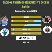 Lazaros Christodoulopoulos vs Bebras Natcho h2h player stats