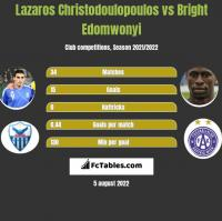 Lazaros Christodoulopoulos vs Bright Edomwonyi h2h player stats