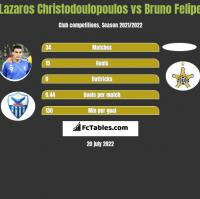Lazaros Christodoulopoulos vs Bruno Felipe h2h player stats