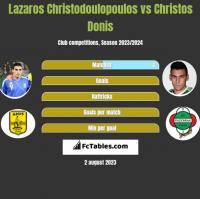 Lazaros Christodulopulos vs Christos Donis h2h player stats