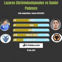 Lazaros Christodulopulos vs Daniel Podence h2h player stats