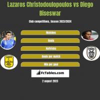 Lazaros Christodoulopoulos vs Diego Biseswar h2h player stats