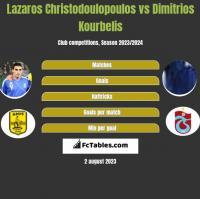 Lazaros Christodulopulos vs Dimitrios Kourbelis h2h player stats