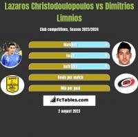 Lazaros Christodoulopoulos vs Dimitrios Limnios h2h player stats