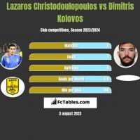 Lazaros Christodulopulos vs Dimitris Kolovos h2h player stats