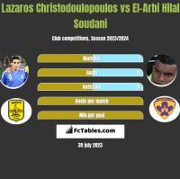Lazaros Christodoulopoulos vs El-Arbi Hilal Soudani h2h player stats