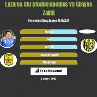 Lazaros Christodulopulos vs Ghayas Zahid h2h player stats