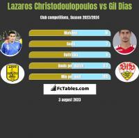 Lazaros Christodoulopoulos vs Gil Dias h2h player stats