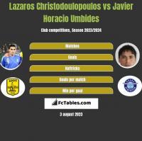 Lazaros Christodoulopoulos vs Javier Horacio Umbides h2h player stats