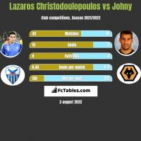 Lazaros Christodulopulos vs Johny h2h player stats
