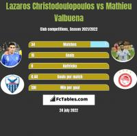 Lazaros Christodulopulos vs Mathieu Valbuena h2h player stats