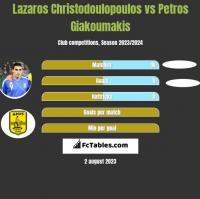 Lazaros Christodoulopoulos vs Petros Giakoumakis h2h player stats
