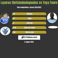 Lazaros Christodoulopoulos vs Yaya Toure h2h player stats