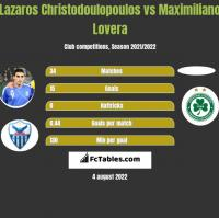 Lazaros Christodulopulos vs Maximiliano Lovera h2h player stats