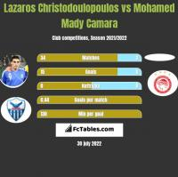Lazaros Christodulopulos vs Mohamed Mady Camara h2h player stats