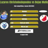 Lazaros Christodoulopoulos vs Bojan Matic h2h player stats