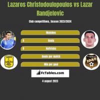 Lazaros Christodulopulos vs Lazar Randjelovic h2h player stats
