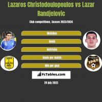 Lazaros Christodoulopoulos vs Lazar Randjelovic h2h player stats