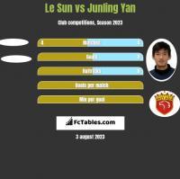 Le Sun vs Junling Yan h2h player stats