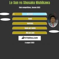 Le Sun vs Shusaku Nishikawa h2h player stats