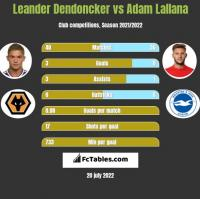 Leander Dendoncker vs Adam Lallana h2h player stats