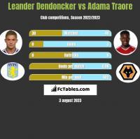 Leander Dendoncker vs Adama Traore h2h player stats