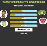 Leander Dendoncker vs Alexandre Silva h2h player stats