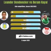 Leander Dendoncker vs Beram Kayal h2h player stats