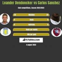 Leander Dendoncker vs Carlos Sanchez h2h player stats
