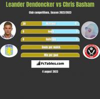 Leander Dendoncker vs Chris Basham h2h player stats