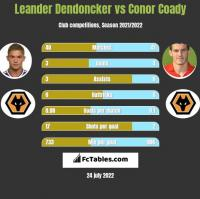 Leander Dendoncker vs Conor Coady h2h player stats
