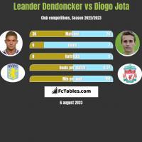 Leander Dendoncker vs Diogo Jota h2h player stats