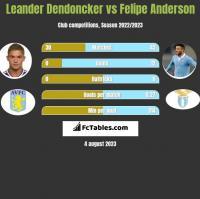 Leander Dendoncker vs Felipe Anderson h2h player stats