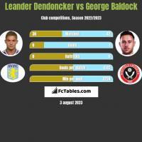 Leander Dendoncker vs George Baldock h2h player stats