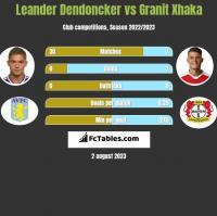 Leander Dendoncker vs Granit Xhaka h2h player stats