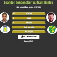 Leander Dendoncker vs Grant Hanley h2h player stats