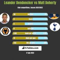 Leander Dendoncker vs Matt Doherty h2h player stats