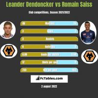 Leander Dendoncker vs Romain Saiss h2h player stats
