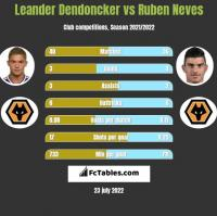 Leander Dendoncker vs Ruben Neves h2h player stats