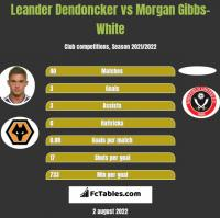 Leander Dendoncker vs Morgan Gibbs-White h2h player stats