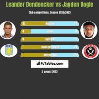Leander Dendoncker vs Jayden Bogle h2h player stats