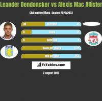 Leander Dendoncker vs Alexis Mac Allister h2h player stats