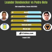 Leander Dendoncker vs Pedro Neto h2h player stats