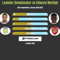 Leander Dendoncker vs Edward Nketiah h2h player stats
