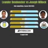 Leander Dendoncker vs Joseph Willock h2h player stats