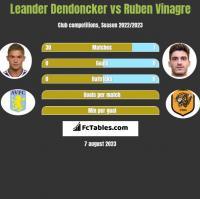 Leander Dendoncker vs Ruben Vinagre h2h player stats